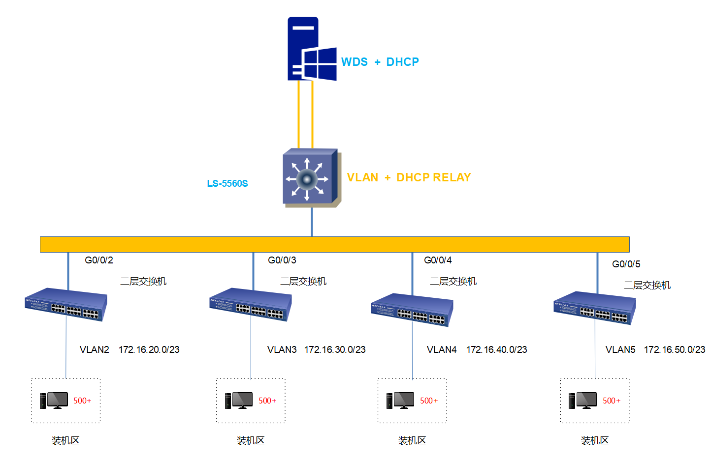 WDS+DHCP,S5700和三通的故事